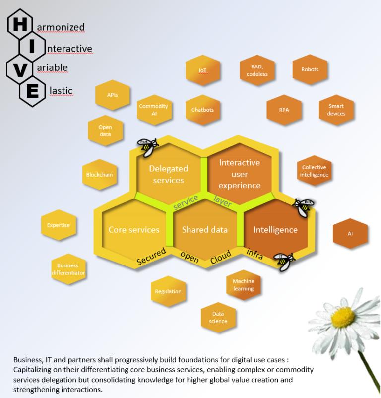 Bi-modal IT is in essence a failure for digital transformation
